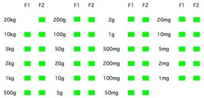 F Grade Weights