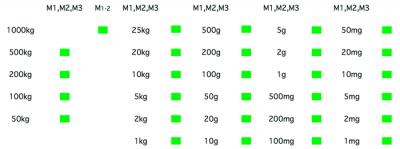 M Grade Weights